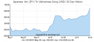 JPY-VND-30-day-exchange-rates-history-graph